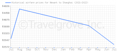 Price overview for flights from Newark to Shanghai