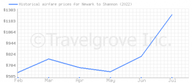 Price overview for flights from Newark to Shannon