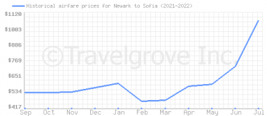Price overview for flights from Newark to Sofia