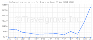 Price overview for flights from Newark to South Africa