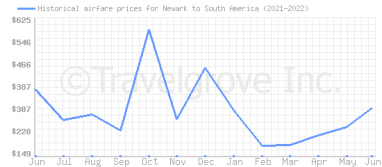 Price overview for flights from Newark to South America