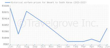 Price overview for flights from Newark to South Korea