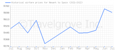 Price overview for flights from Newark to Spain