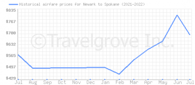 Price overview for flights from Newark to Spokane