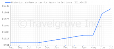 Price overview for flights from Newark to Sri Lanka