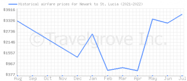 Price overview for flights from Newark to St. Lucia