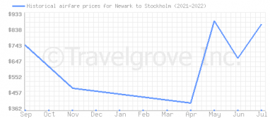 Price overview for flights from Newark to Stockholm