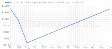 Price overview for flights from Newark to Stuttgart