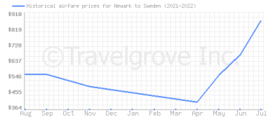 Price overview for flights from Newark to Sweden
