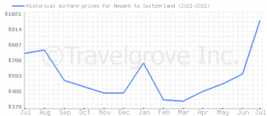 Price overview for flights from Newark to Switzerland