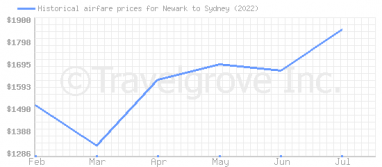 Price overview for flights from Newark to Sydney