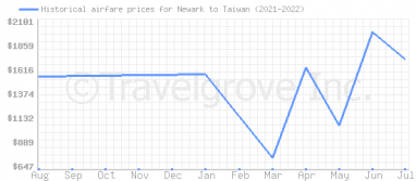 Price overview for flights from Newark to Taiwan