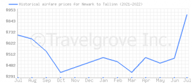 Price overview for flights from Newark to Tallinn