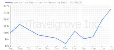 Price overview for flights from Newark to Tampa