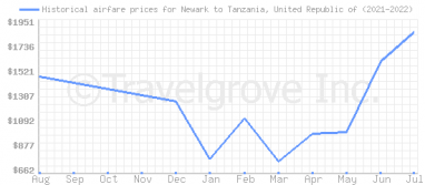 Price overview for flights from Newark to Tanzania, United Republic of