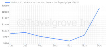 Price overview for flights from Newark to Tegucigalpa