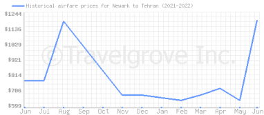 Price overview for flights from Newark to Tehran