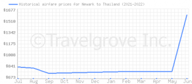 Price overview for flights from Newark to Thailand