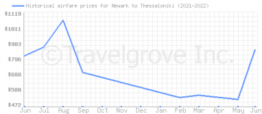 Price overview for flights from Newark to Thessaloniki