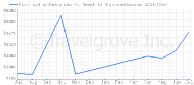 Price overview for flights from Newark to Thiruvananthapuram