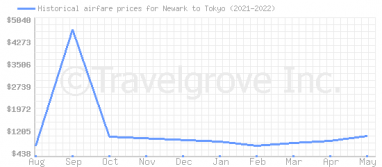 Price overview for flights from Newark to Tokyo