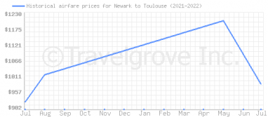 Price overview for flights from Newark to Toulouse