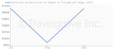 Price overview for flights from Newark to Trinidad and Tobago