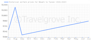 Price overview for flights from Newark to Tucson