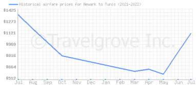 Price overview for flights from Newark to Tunis