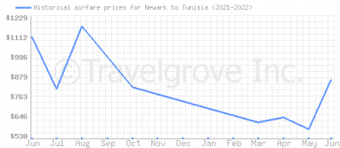 Price overview for flights from Newark to Tunisia