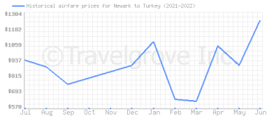 Price overview for flights from Newark to Turkey