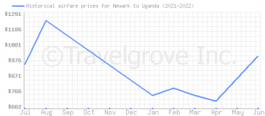 Price overview for flights from Newark to Uganda