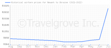 Price overview for flights from Newark to Ukraine