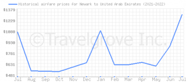 Price overview for flights from Newark to United Arab Emirates