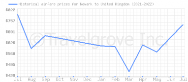 Price overview for flights from Newark to United Kingdom