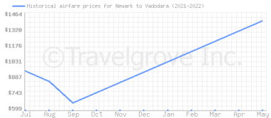 Price overview for flights from Newark to Vadodara