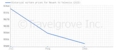 Price overview for flights from Newark to Valencia