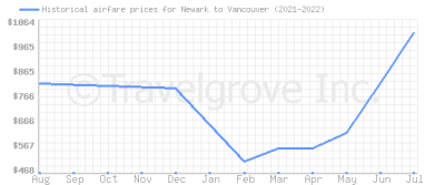 Price overview for flights from Newark to Vancouver