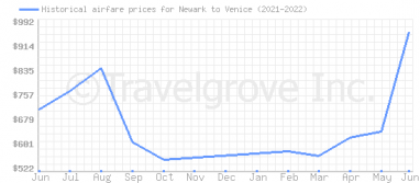 Price overview for flights from Newark to Venice