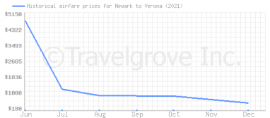 Price overview for flights from Newark to Verona