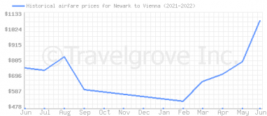 Price overview for flights from Newark to Vienna