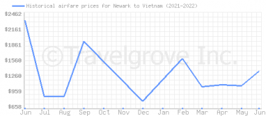 Price overview for flights from Newark to Vietnam