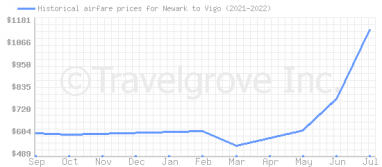 Price overview for flights from Newark to Vigo