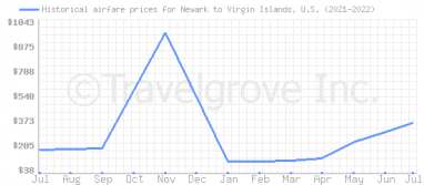 Price overview for flights from Newark to Virgin Islands, U.S.