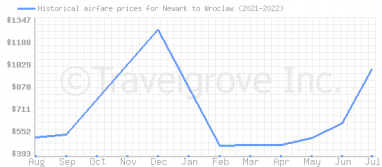 Price overview for flights from Newark to Wroclaw