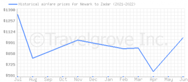 Price overview for flights from Newark to Zadar