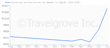 Price overview for flights from Newark to Zagreb