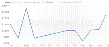 Price overview for flights from Newark to Zimbabwe