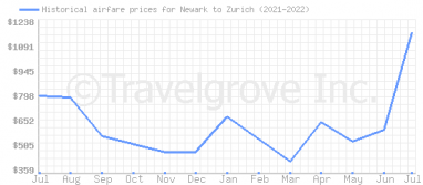 Price overview for flights from Newark to Zurich