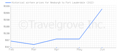 Price overview for flights from Newburgh to Fort Lauderdale